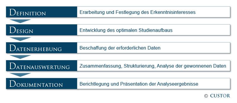 Marktforschungs_Prozess_custor