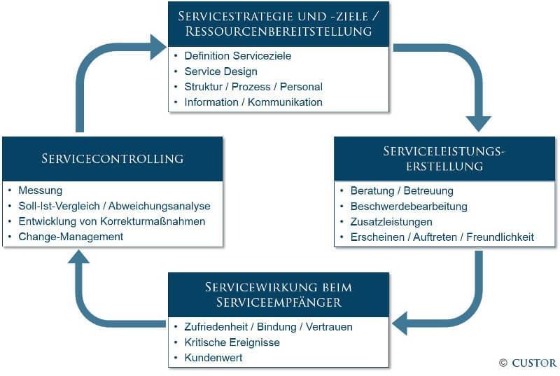 Service_Management_Custor1d