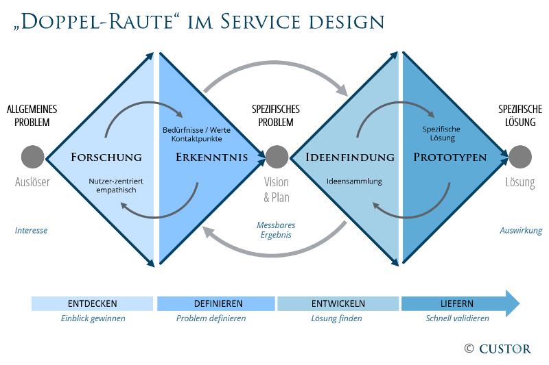 Servicedesign_Doppel-Raute