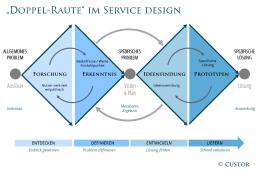 Service Design: Die
