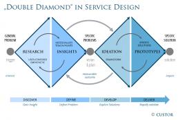 The Double Diamond in Service Design