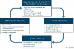 Service Management Feedback-Circle CUSTOR