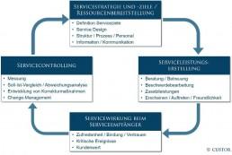 Der Servicemanagement-Regelkreis von CUSTOR