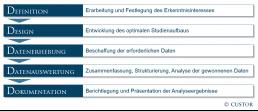 5Ds der Marktforschung: Full Service Marktforschung von CUSTOR für Ihr Projekt.