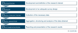 5Ds of market research: CUSTOR's full service for your project.