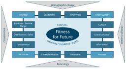 FutureCheck - 14 Fields of activity