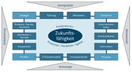 FutureCheck - 14 Handlungsfelder der Zukunftsfähigkeit
