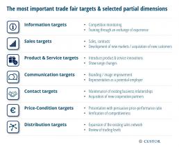 trade fair targets & partial dimensions